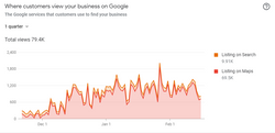 Increases in Google Views