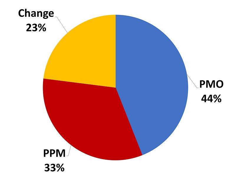 notre offre PMO PPM Change graphique.png