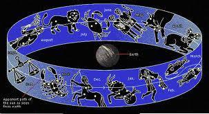 A Astrologia tem dois zodíacos: o zodíaco tropical e o zodíaco sideral