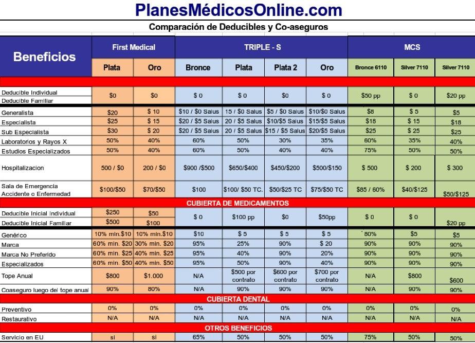 Planes Medicos en pr, Planes medicos Online, obama care, triple s, mcs,humana,first medical, cosvi,mi salud, medicare, auxilio mutuo, mapfre,plan dental,delta dental,puerto rico,seguros de salud