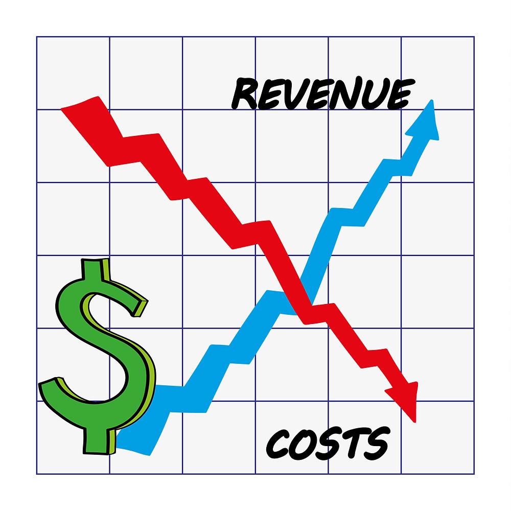 Reduce cost, Increase revenue