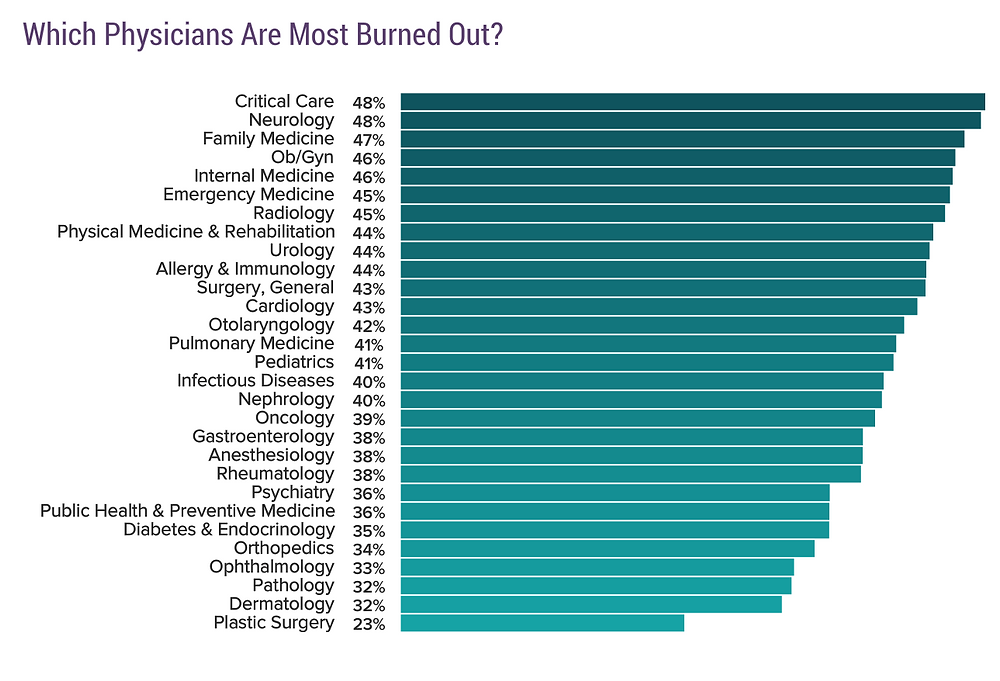 Physician burnout by specialty