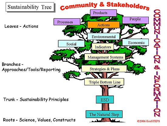 Sustainability Tree.jpg