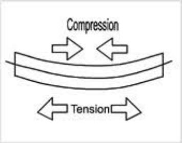 compression and tension