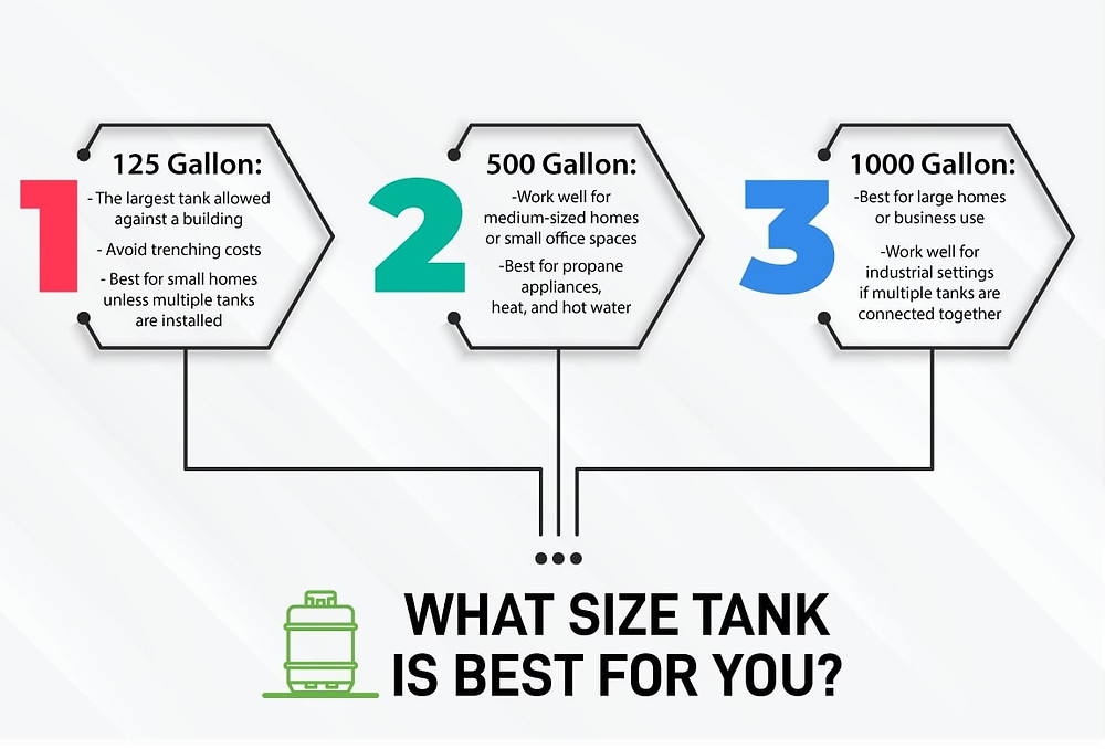 which propane tank size is right for your home or business?