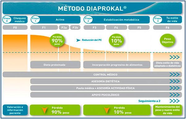 ciclo diaprokal.jpg