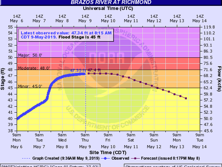 The Brazos River is Rising