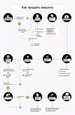 Инфографика о том как правильно продать автомобиль