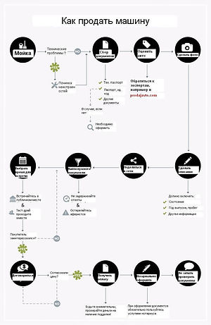 инфографика как продать машину.jpg