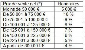 tableau honoraires transction avril 2017
