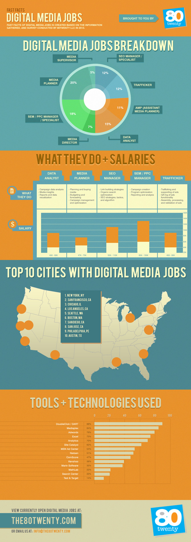 FAST FACTS OF DIGITAL MEDIA JOBS