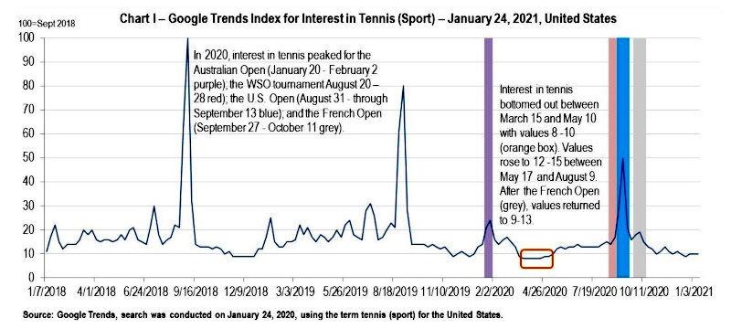 Tennis Club Business Gary Horvath Google Trends