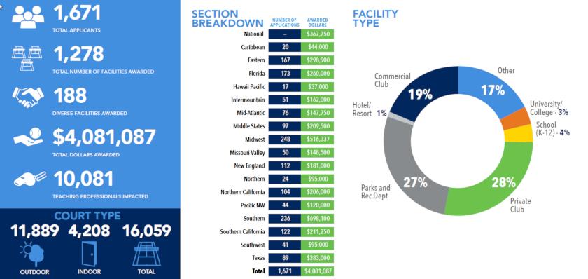 USTA-Facility-Grants.png