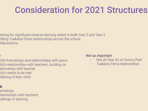 2021 Class Structure