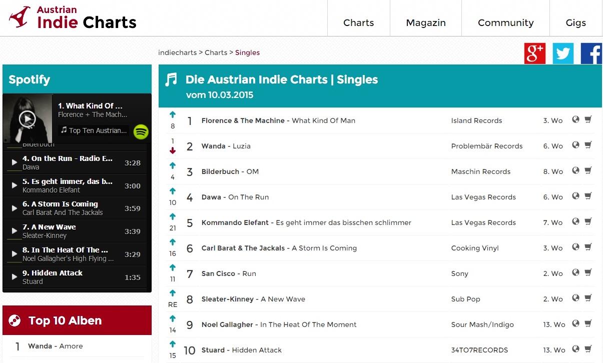 STU▲RD AUSTRIAN INDIE CHARTS 10.03.2015.