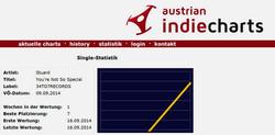 STU▲RD AUSTRIAN INDIE CHARTS 16.09.2014.