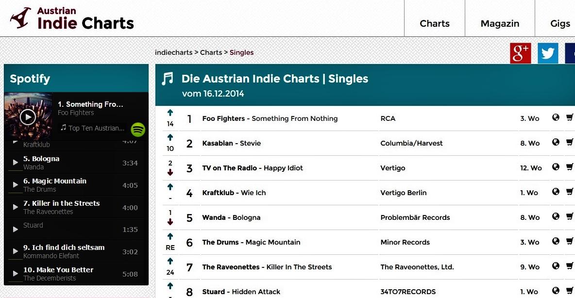 STU▲RD AUSTRIAN INDIE CHARTS 16.12.2014.