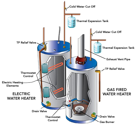 Water heater replacement schedule online nashville gas water heater and electric water heater with expansion tanks ccuart Image collections