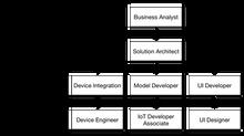 Как организована разработка приложений интернета вещей и робототехники?