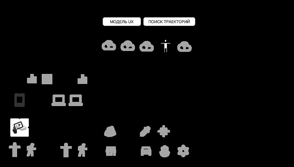 UX в архитектуре приложения интернета вещей