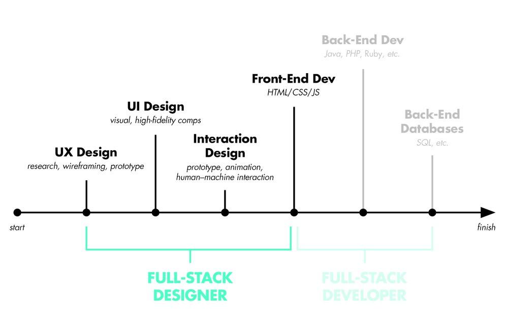 Пример подхода, когда приложение выстраивается вокруг UX-решения