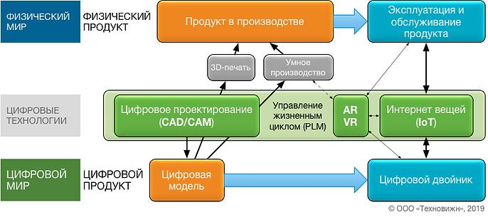 Стек технологий PTC 05.png