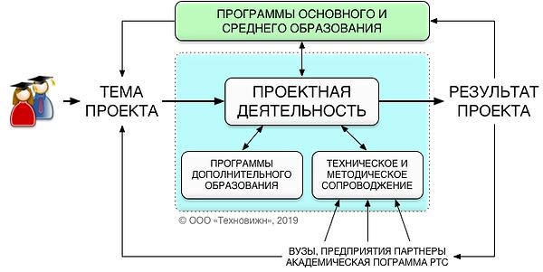 Схема работы центра компетенций на сайт.
