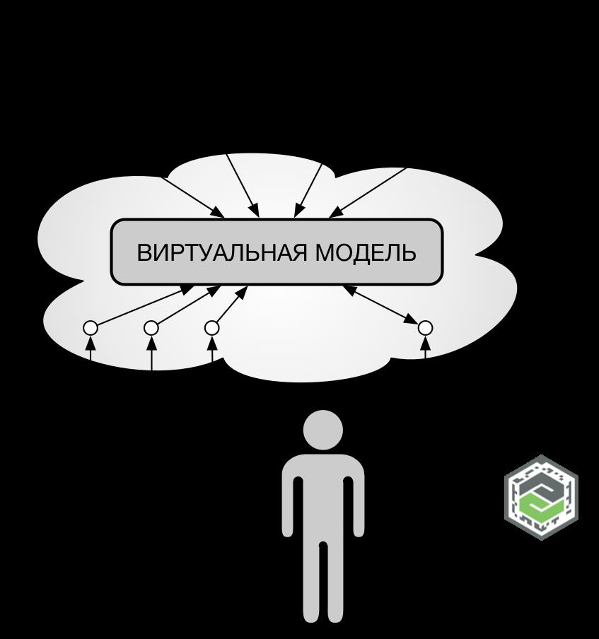 Общая архитектура системы навигации на основе технологий IoT и ARОбщая архитектура системы навигации на основе технологий IoT и AR Общая архитектура системы навигации на основе технологий IoT и AR
