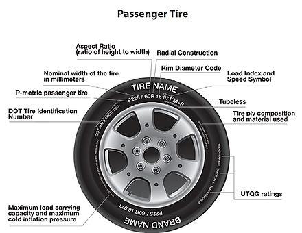 Passenger Tire - Tire Sidewall Information
