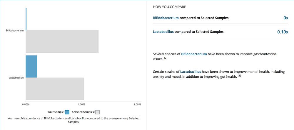 Sad, sad numbers of Bifido and Lactobacillus