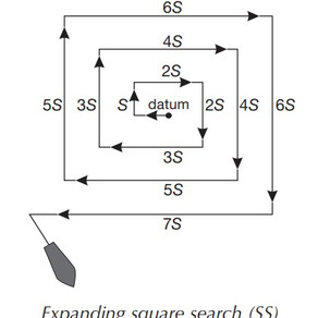 IAMSAR Search Patterns