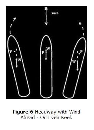 Effect Of Wind 6.Vessel Head to Wind wit