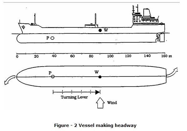 Effect Of Wind 2.Vessel Making Headway.j