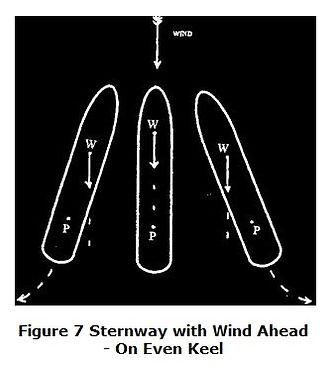 Effect Of Wind 7.Vessel Head to Wind wit