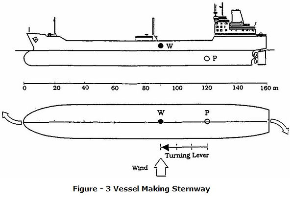 Effect Of Wind 3.Vessel Making Sternway.
