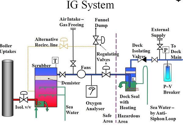 IG System.jpg