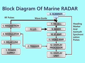 Block Diagram of Marine RADAR