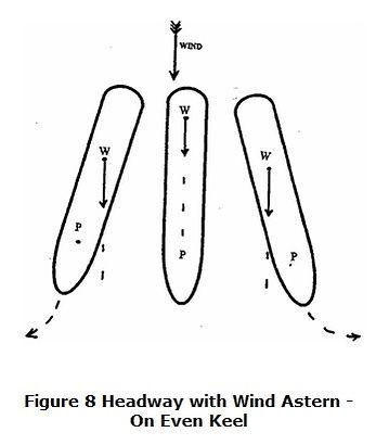 Effect Of Wind 8.Vessel Stern to Wind wi