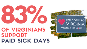 NEW POLL: 83% of Virginians Support Paid Sick Days, Revealing a Bipartisan Call to Action
