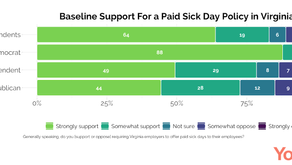 Radio IQ/WVTF - New Poll: Broad Support for Paid Sick Day Policy Among Virginians
