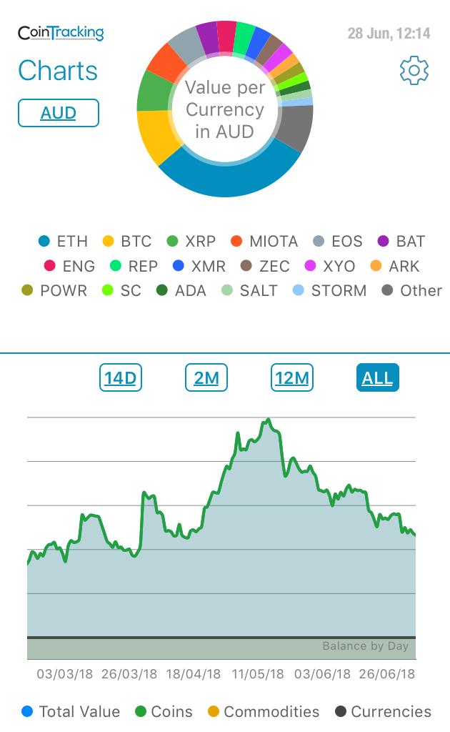 BostonCoin Price Update June 2018