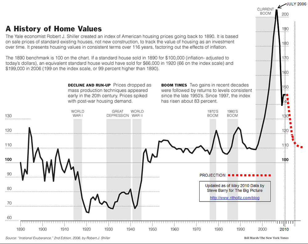 House prices 1890 to 2006