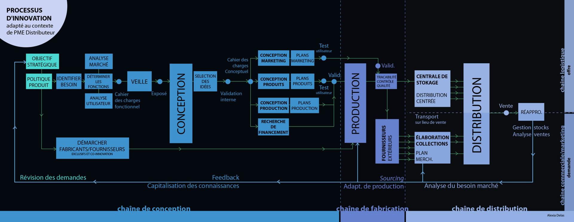Design Process & recherche en innovation I PME