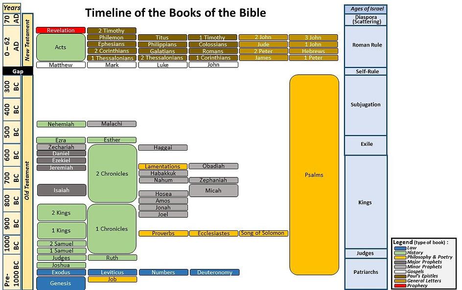 Bible Book Timeline New v3.jpg