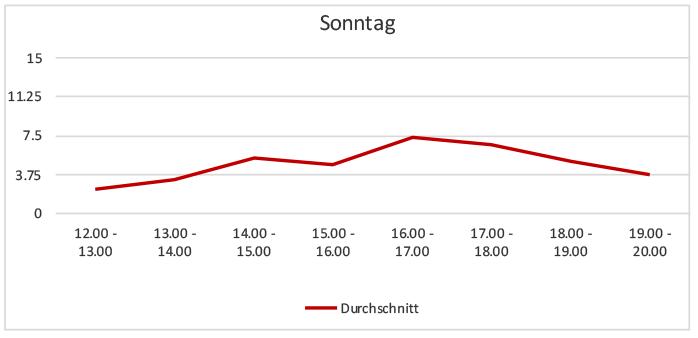 Sessauna-Tagesbelegung-Sonntage-November