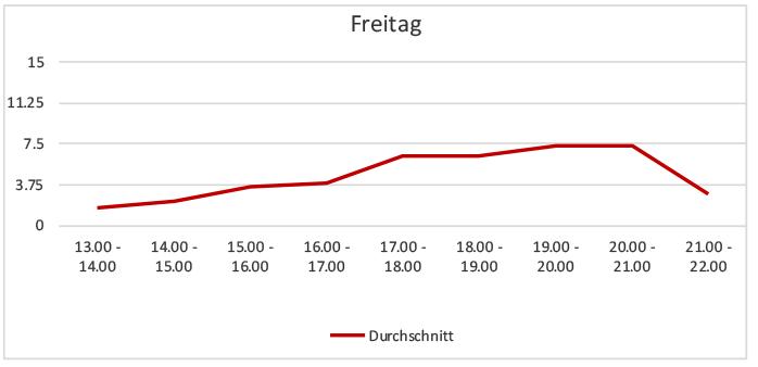 Sessauna-Tagesbelegung-Freitage-November