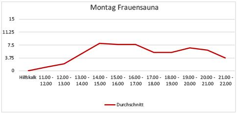 Sessauna-Tagesbelegung-Montage-November.
