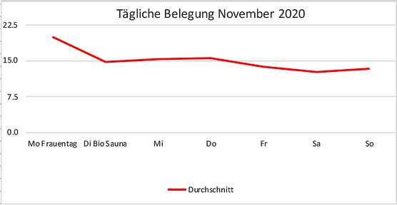 Sessauna-Wochenbelegung-November.png