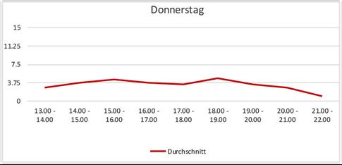 Sessauna-Tagesbelegung-Donnerstage-Novem