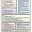 Thumbnail: No et Moi: Revision/ Summary Sheets